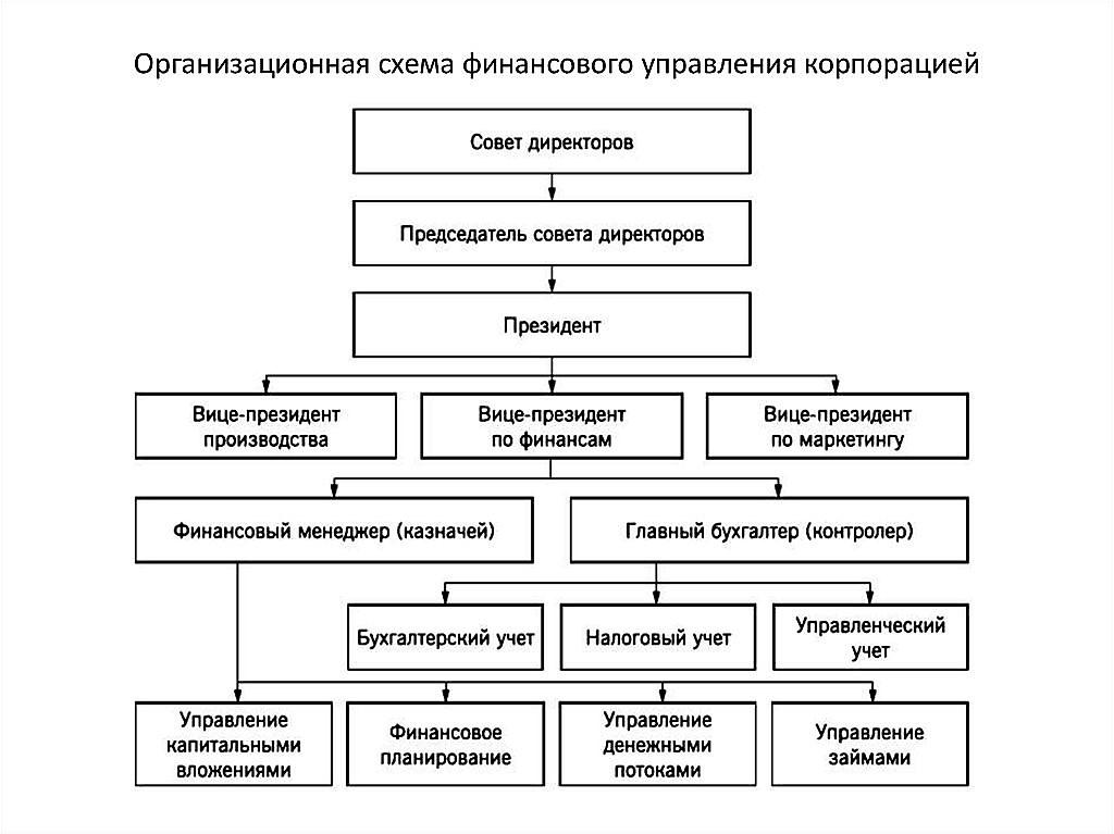 Структура управления корпорацией