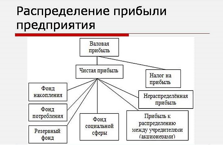 Шпаргалка Планирование И Распределение Прибыли Корпорации
