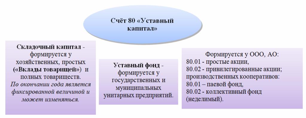 Учет складочного капитала