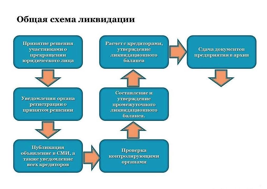 Схема ликвидации