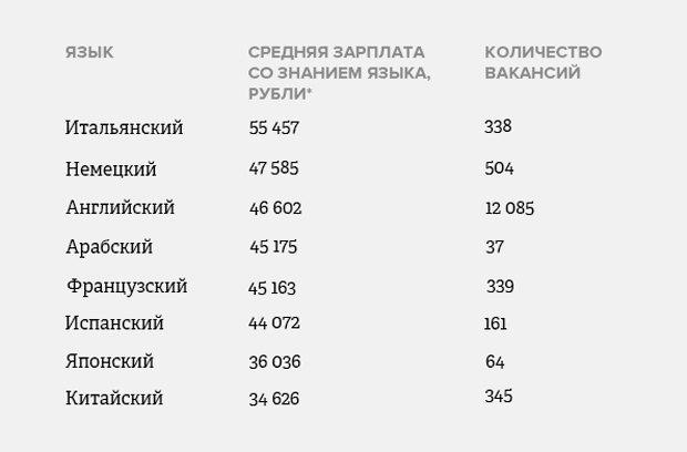 Сколько может заработать сотрудник с дополнительным знанием иностранных языков