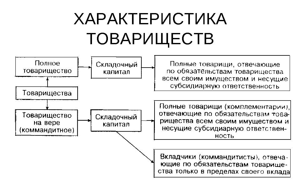 Характеристики обществ