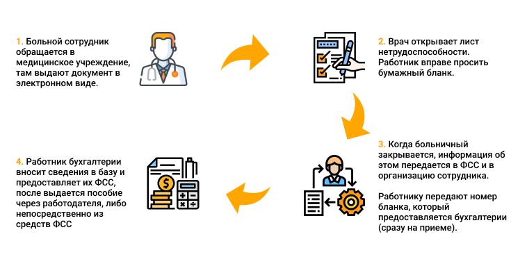 инфографика больничные