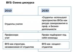 Будущее - за коммерческими ВУЗами