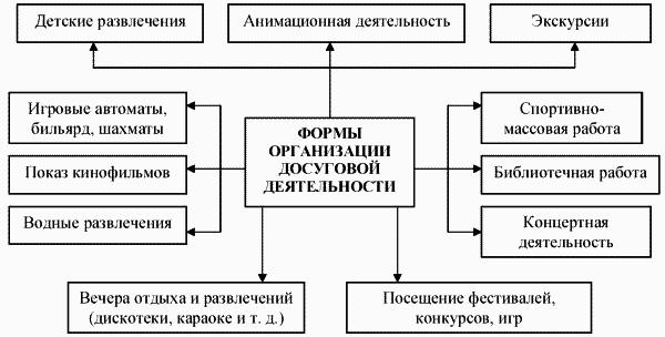 Формы организации досуговой деятельности