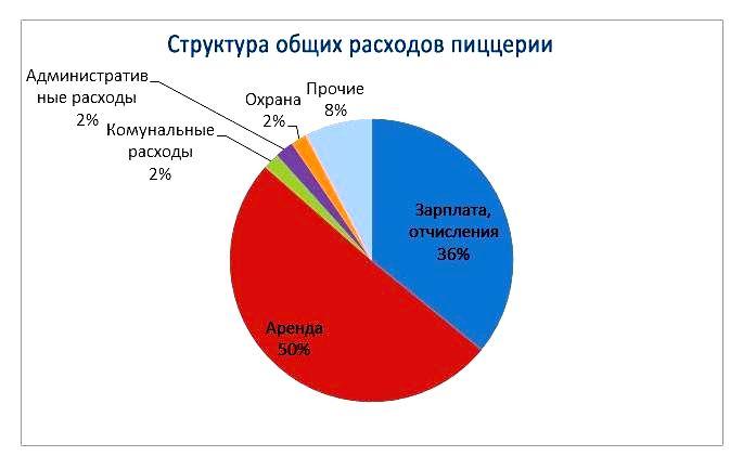 Схема общих расходов