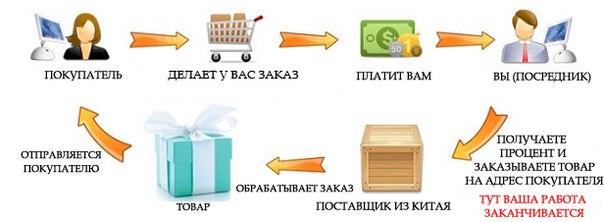 Ведение бизнеса по системе