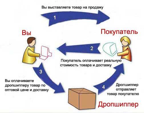 Схема работы дропшиппинг