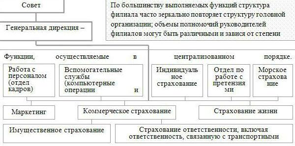 Бизнес план работника пример идеи развития торгового бизнеса