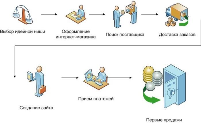 Формула создания интернет-магазина с нуля