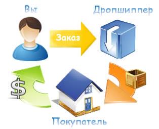 Система дропшиппинга в России: Покупатель - Вы - Дропшиппер