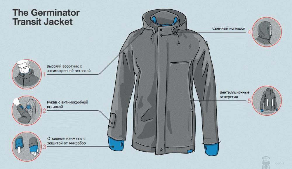 Куртка от простуды