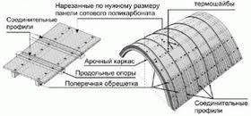 Схема изготовления теплицы