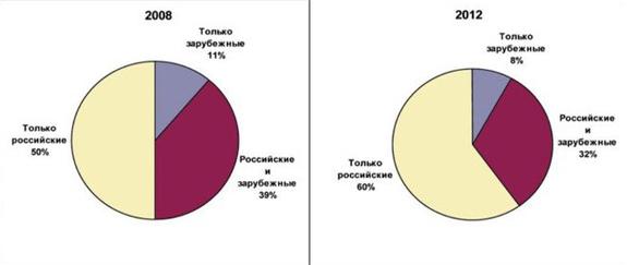Соотношение выбора потребителями дверей отечественного и зарубежного производства