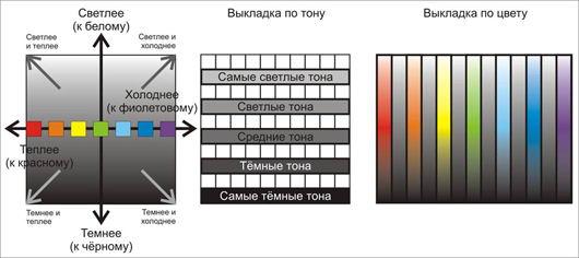 Схема выкладки товара в