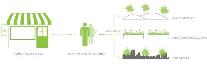 Выпив кофе в кофейне, посетители могут высадить семена дома, в городских парках или оставить семена в контейнере.