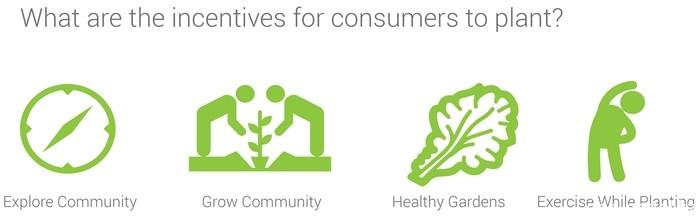 Исследовательское сообщество. Общество садоводов. Оздоровительные сады. Упражняйтесь, выращивая.