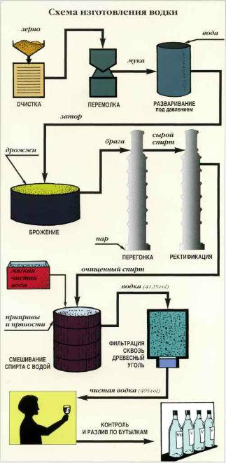 Единая схема производства водки
